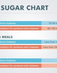 also what is  normal blood sugar level diabetes self management rh diabetesselfmanagement
