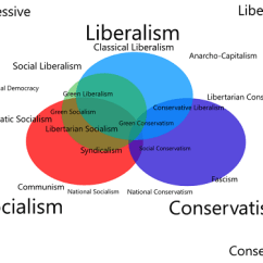 Communism Vs Socialism Venn Diagram Wiring Fender Blacktop Stratocaster Difference Between And Liberalism 1