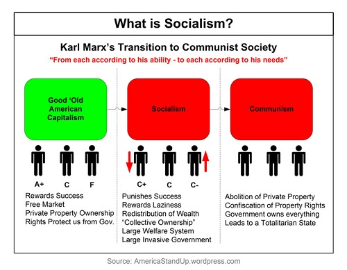 communism vs socialism venn diagram 1987 honda spree wiring difference between and nationalism