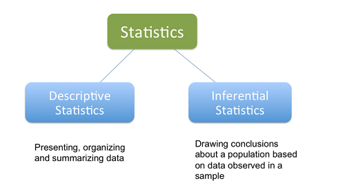 Difference Between Descriptive And Inferential Statistics