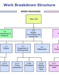 Difference between work breakdown structure wbs and resource rbs also rh differencebetween