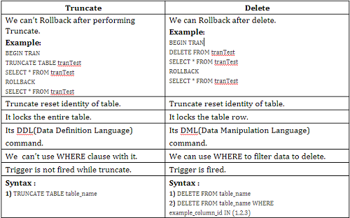 Difference Between Truncate And Delete | Difference Between