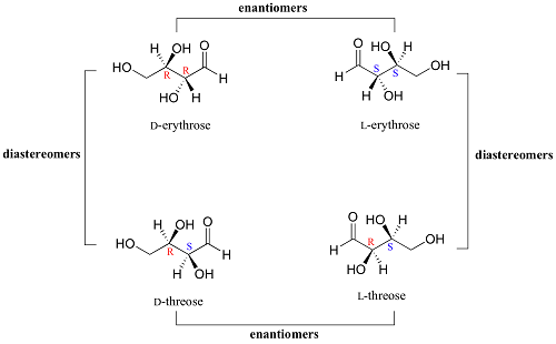 Difference between Enantiomers and Diastereomers