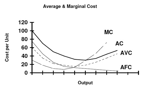 Difference between Marginal Cost and Average Cost