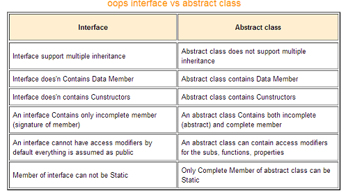 Difference Between Abstract Class And Interface In C#