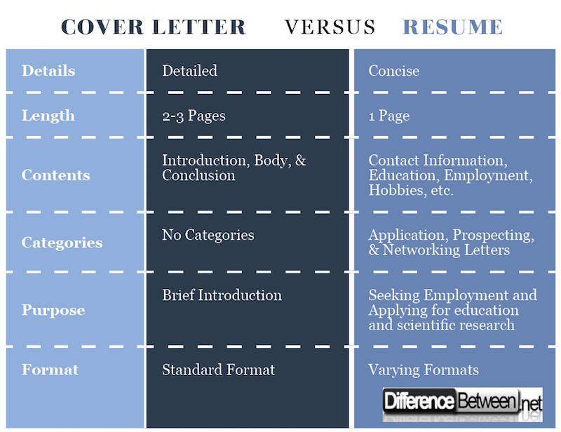 cv vs cover letter resume