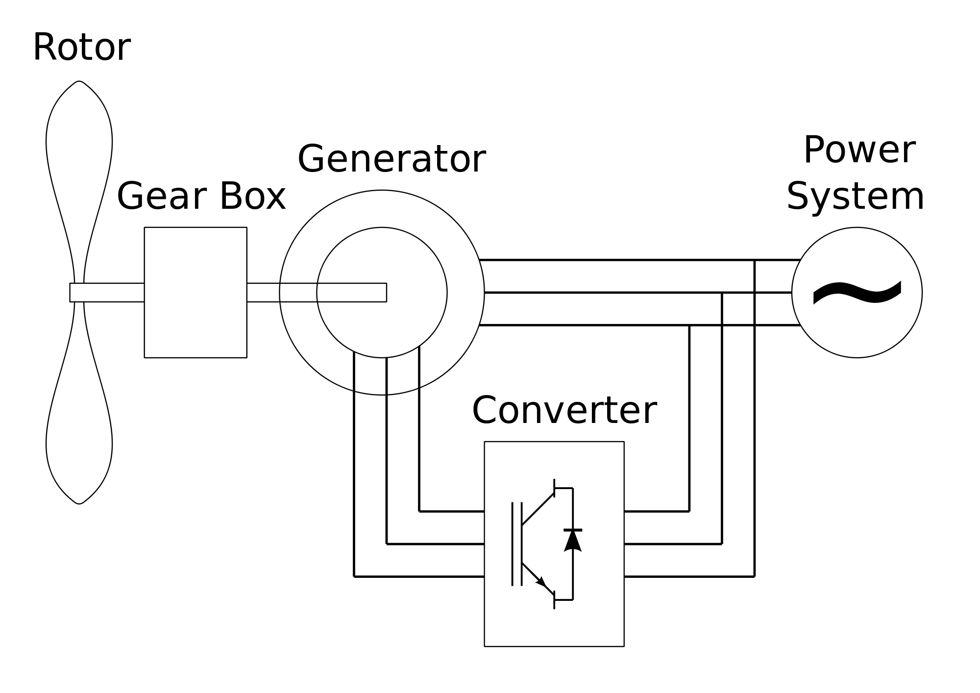 hight resolution of difference between ac generator and dc generator5
