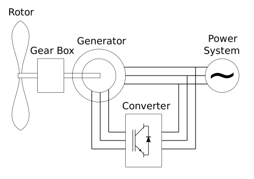 small resolution of difference between ac generator and dc generator5