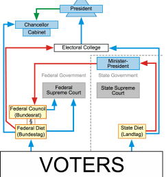 difference between indian political system american political system the american constitutional system colonial american [ 1084 x 1240 Pixel ]