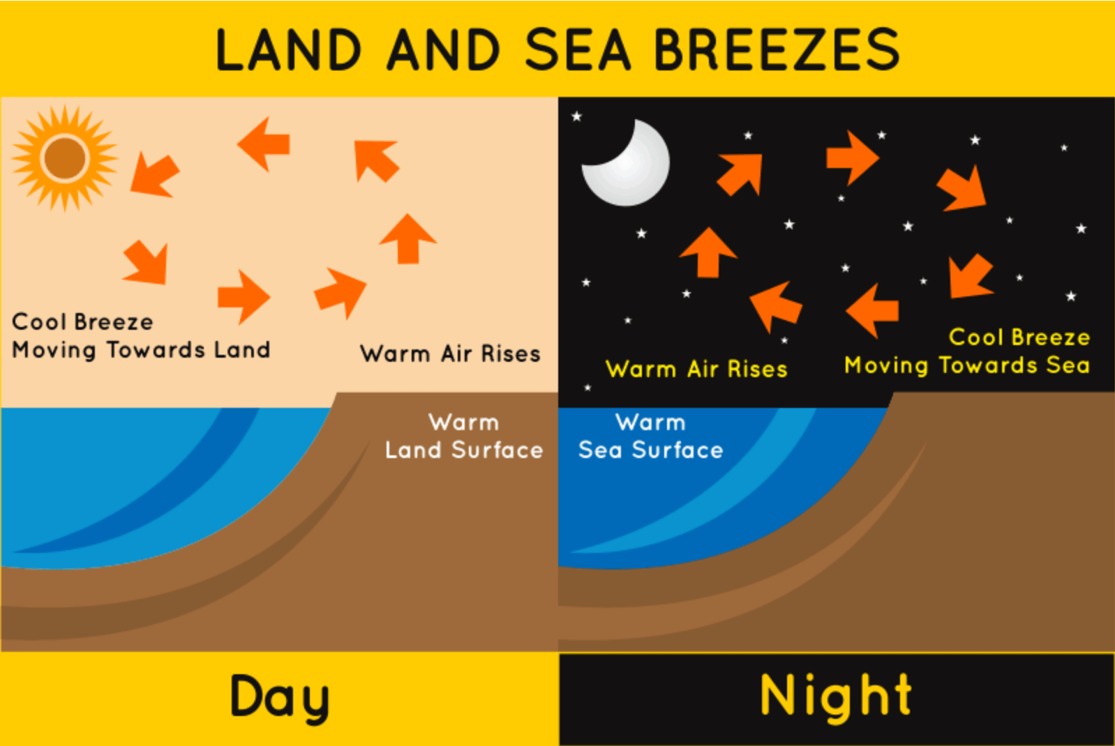 Difference Between Land Breeze And Sea Breeze