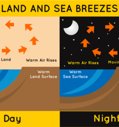 difference between land breeze and sea breeze [ 1598 x 1070 Pixel ]