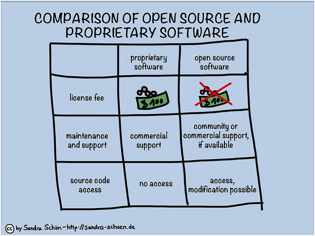 Difference Between Open Source and Proprietary Software | Difference Between
