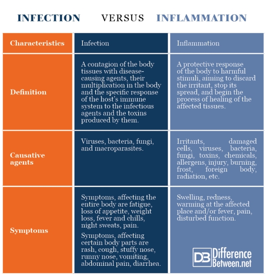 Difference Between Infection and Inflammation   Difference ...