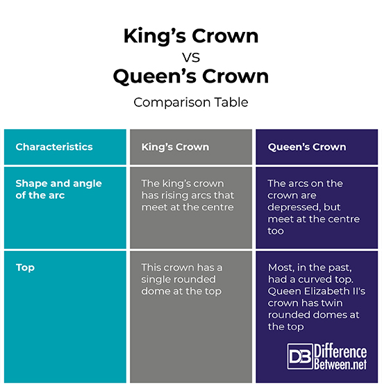 Difference Between King Crown And Queen Crown