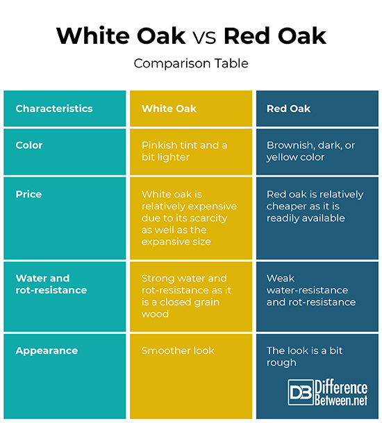 Oak Oak White Between And Red Difference