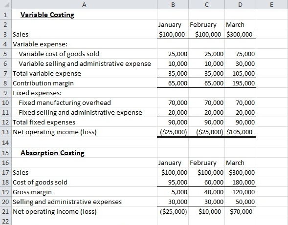 Difference Between Absorption Costing and Marginal Costing   Difference Between