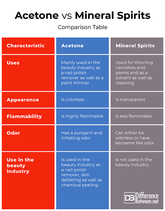 Mineral Sprits vs Paint Thinner vs Acetone (How Do They Differ?)