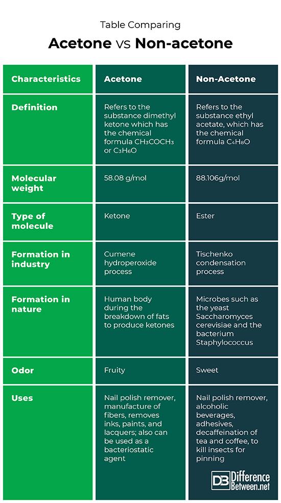 Acetone Vs Non Acetone Nail Polish Remover : acetone, polish, remover, Difference, Between, Acetone, Non-Acetone