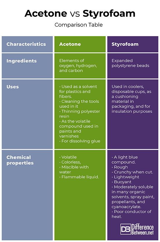 Acetone Vs Paint Thinner : acetone, paint, thinner, Difference, Between, Acetone, Styrofoam