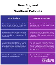 Difference Between New England Colonies and Southern Colonies Difference Between