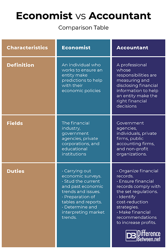 Accounting Vs Economics : accounting, economics, Difference, Between, Economist, Accountant