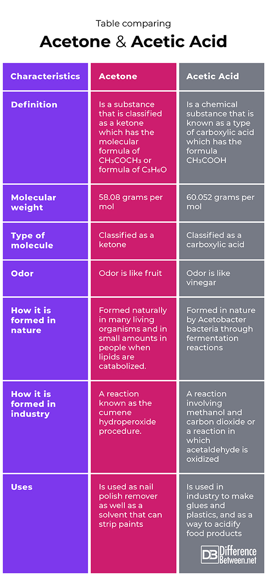 Acetone Vs Non Acetone : acetone, Difference, Between, Acetone, Acetic