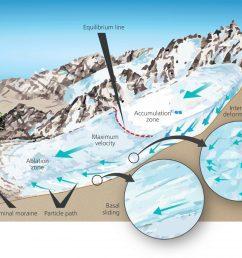 solheimajokull diagram 04 mechanics of glacial flow [ 1150 x 863 Pixel ]