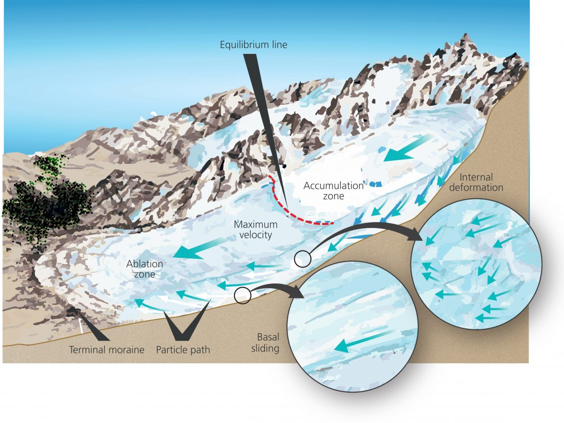 hight resolution of solheimajokull diagram 04 mechanics of glacial flow
