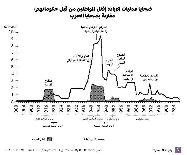 ضحايا عمليات الإبادة (قتل المواطنين من قبل حكوماتهم) مقارنة بضحايا الحرب