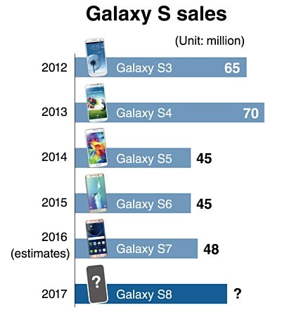 galaxy-s-satislari