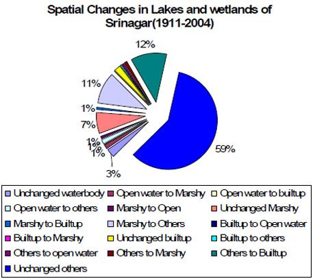 Pie diagram showing changes in spatial extent of water bodies of Srinagar and its suburbs (1911-2004)