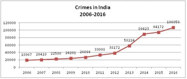 Youth Involment in Crime Patna Diaries