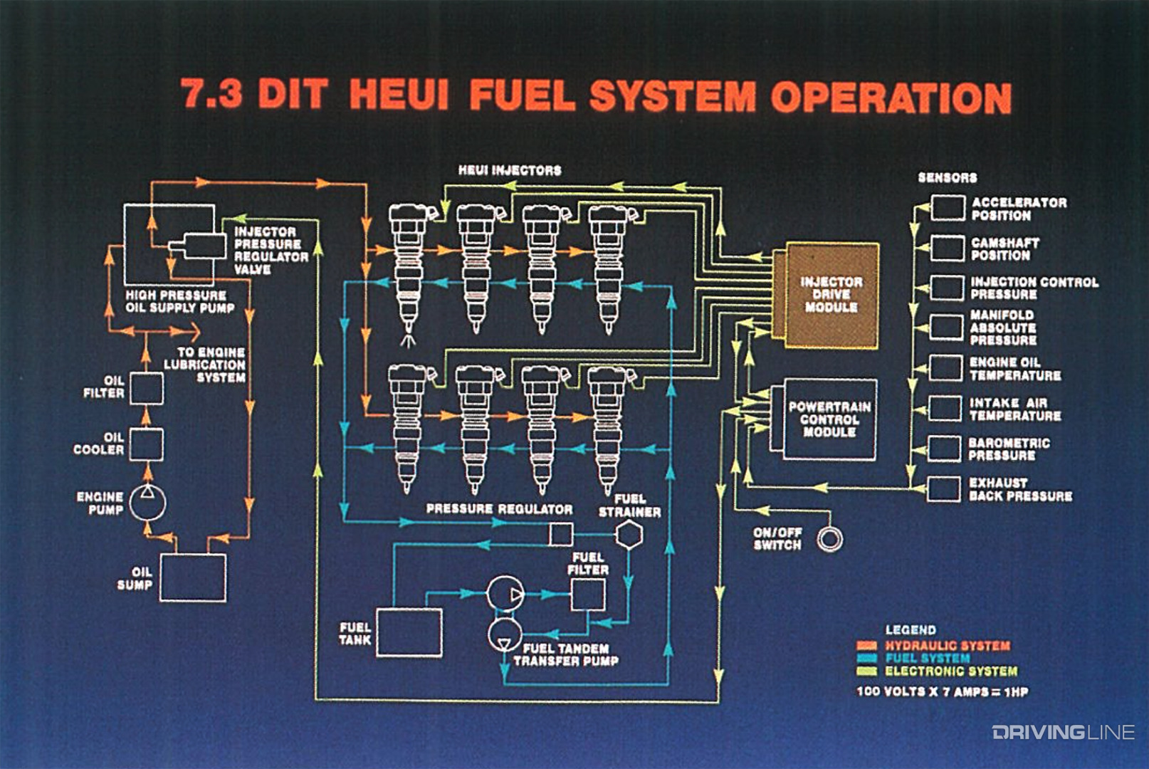 hight resolution of 7 3 ford diesel oil system diagram