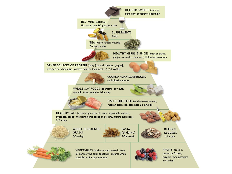 Anti Inflammatory Food Pyramid