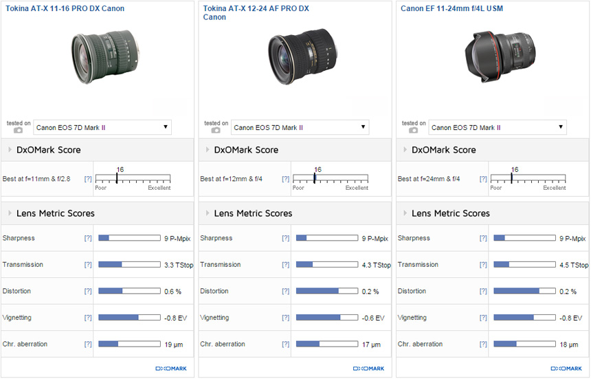 Best lenses for the Canon EOS 7D Mark II: Part 1