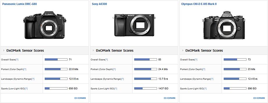 Panasonic Lumix DMC-G80/G85 sensor review: Impressive IQ