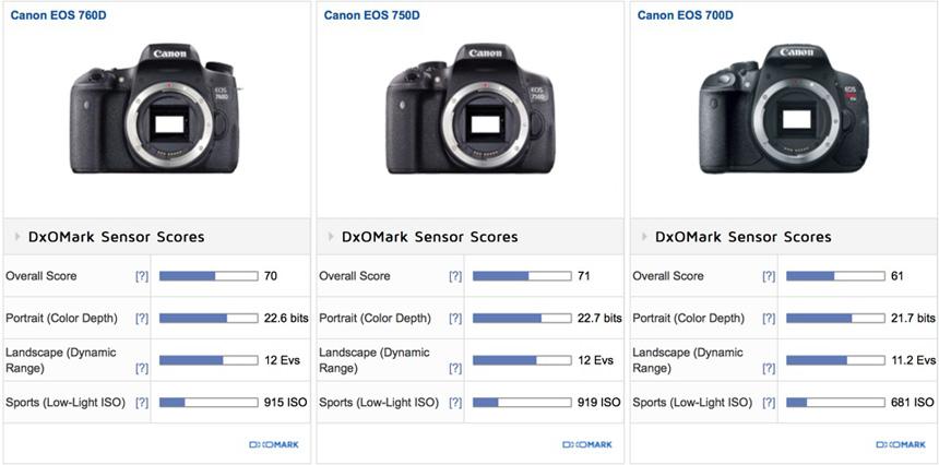 Canon EOS 760D (Rebel T6s) sensor review: On par with