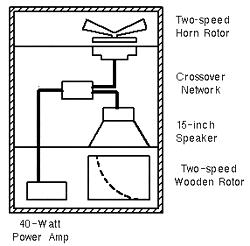 Hearing Effects: Modulation (rotary speaker, chorus