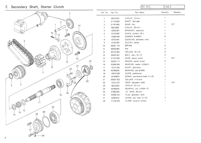 Bearing : Secondary shaft/starter clutch: Z650/750