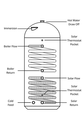 1800x400 Twin Coil Solar Cylinder