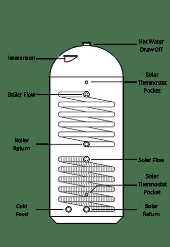 1800x450 Twin Coil Solar Cylinder