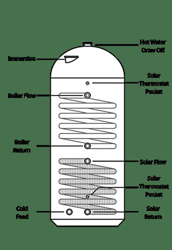 1050x450 Twin Coil Solar Cylinder