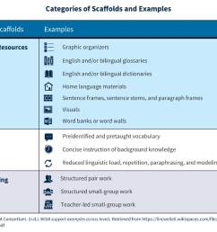 Scaffolding Instruction for English Learners: A Q\u0026A with Diane Staehr  Fenner   Education.com [ 1071 x 1600 Pixel ]