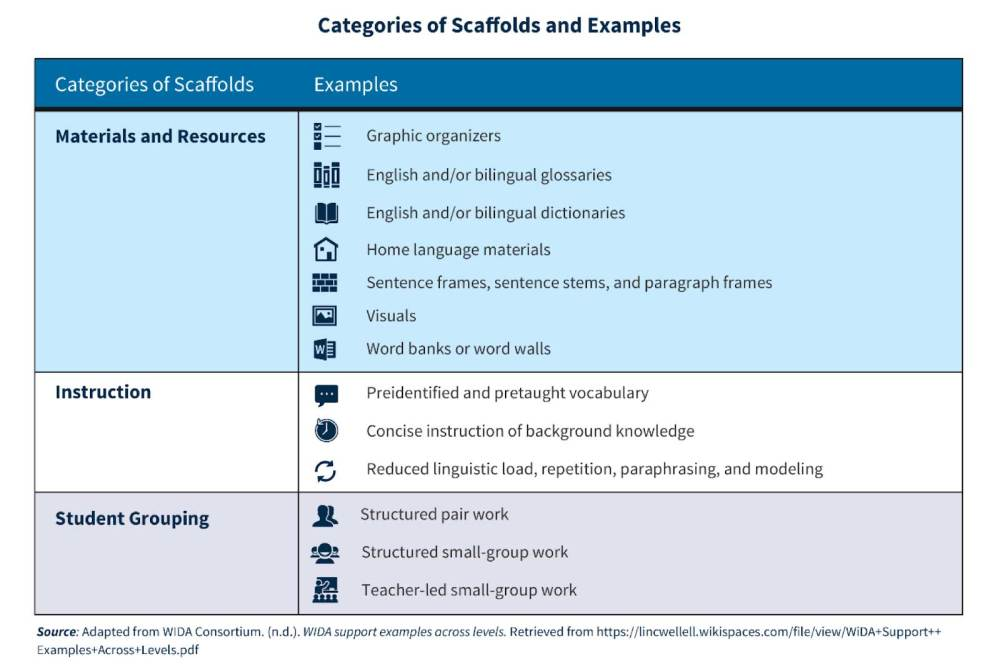medium resolution of Scaffolding Instruction for English Learners: A Q\u0026A with Diane Staehr  Fenner   Education.com