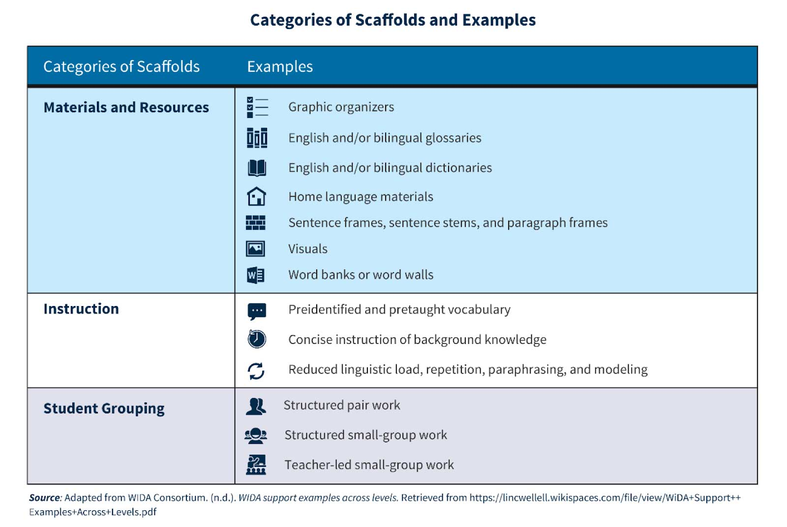 hight resolution of Scaffolding Instruction for English Learners: A Q\u0026A with Diane Staehr  Fenner   Education.com
