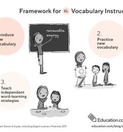 example of wocabulary instruction framework [ 1272 x 1018 Pixel ]
