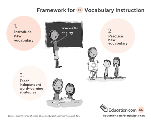 small resolution of example of wocabulary instruction framework