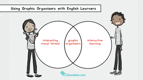 small resolution of graphic organizers els
