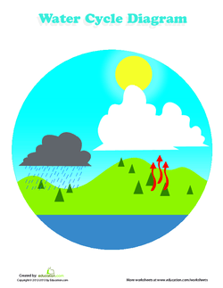 Introduction also the earth   water cycle lesson plan education rh