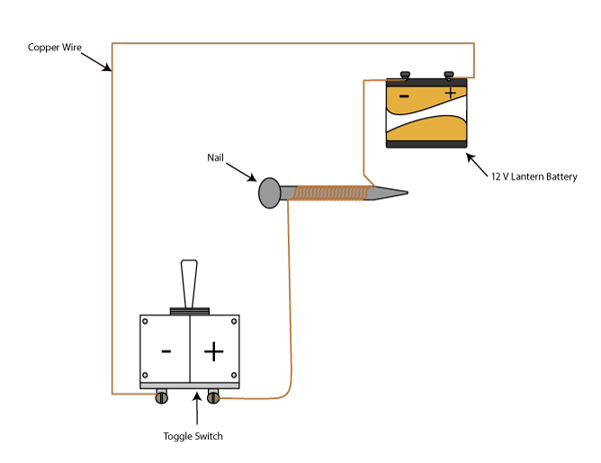 Electromagnetism Experiments For Kids